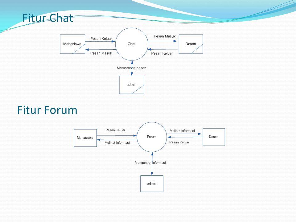 Fitur Chat Fitur Forum