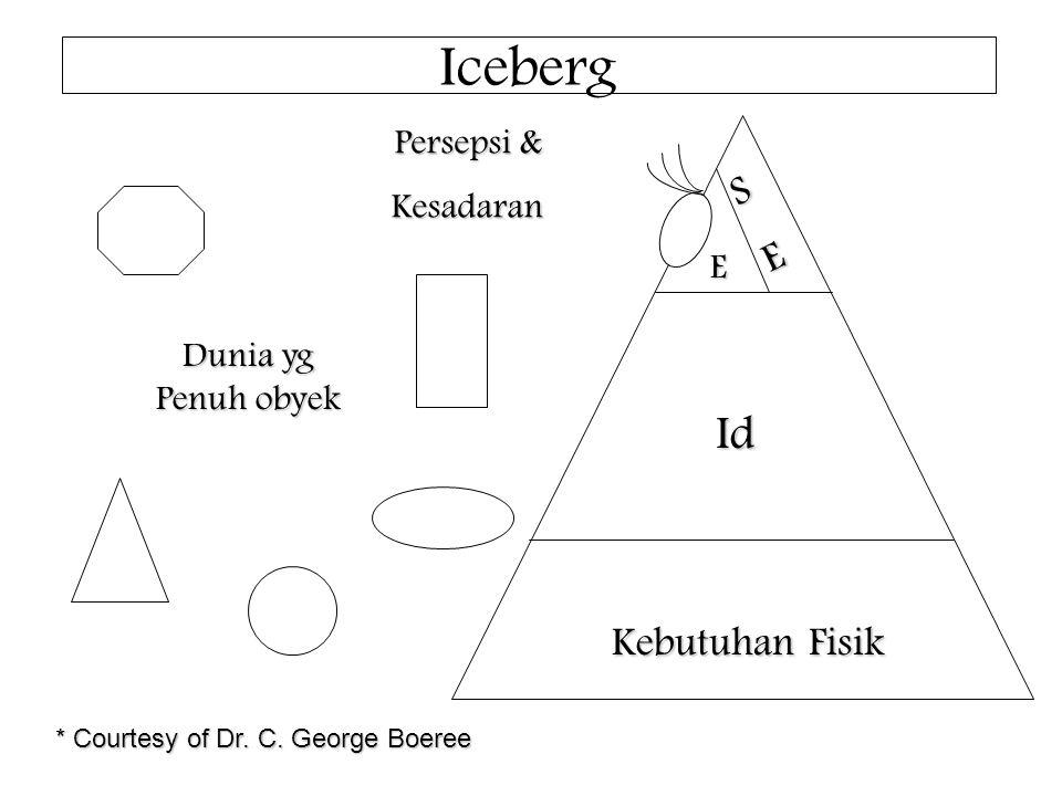 Iceberg Dunia yg Penuh obyek Id SE E Kebutuhan Fisik Persepsi & Kesadaran * Courtesy of Dr.