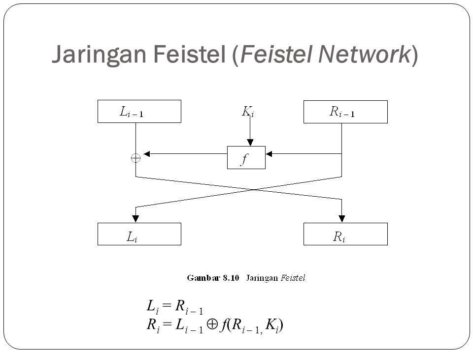 Jaringan Feistel (Feistel Network) L i = R i – 1 R i = L i – 1  f(R i – 1, K i )