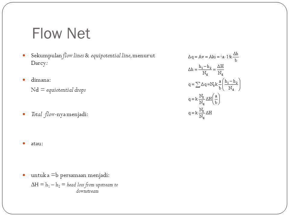 Flow Net Sekumpulan flow lines & equipotential line, menurut Darcy: dimana: Nd = equiotential drops Total flow-nya menjadi: atau: untuk a =b persamaan menjadi:  H = h 1 – h 2 = head loss from upstream to downstream