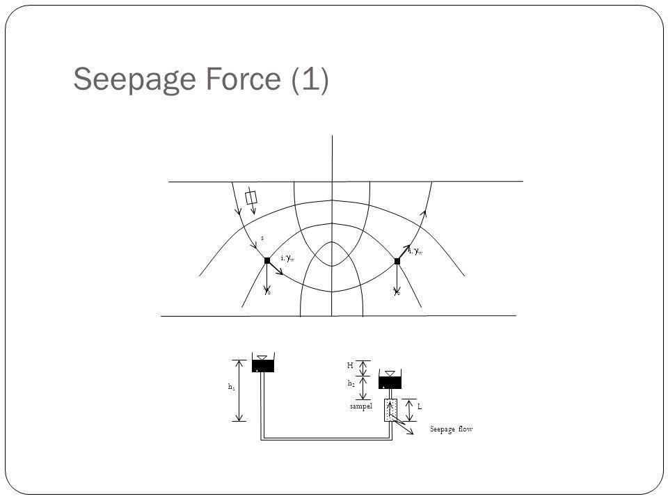 Seepage Force (1) s bb bb iwiw iwiw h1h1 h2h2 H L sampel Seepage flow