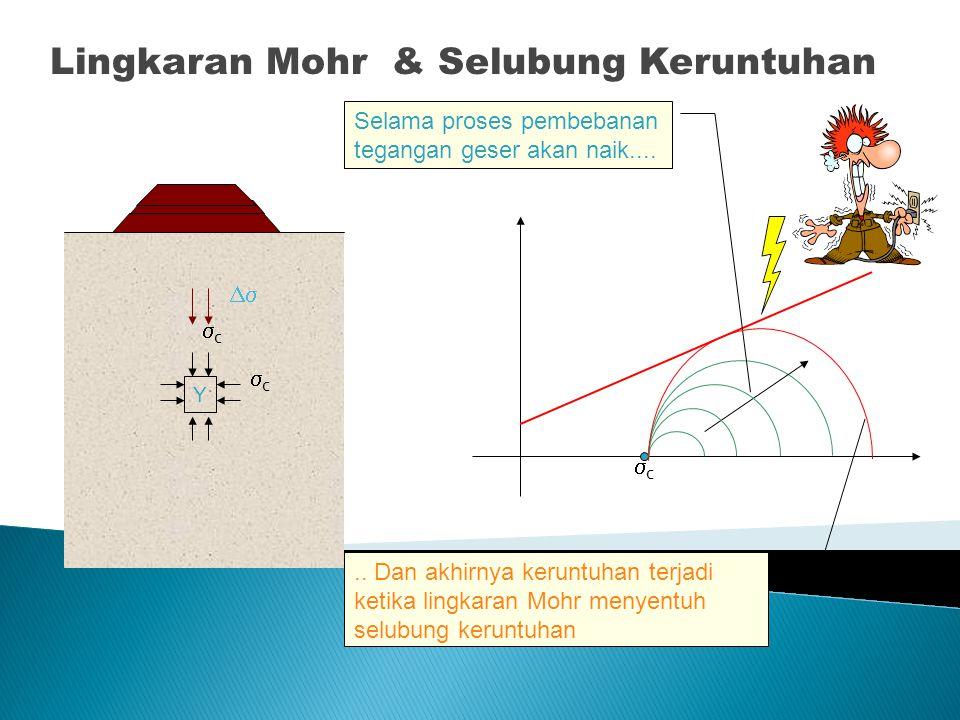 Lingkaran Mohr & Selubung Keruntuhan cc  c +   Y cc cc GL Elemen tanah tidak akan runtuh bila tegangan tanah berada di bawah selubung kerun