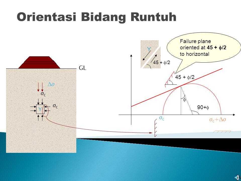 Lingkaran Mohr & Selubung Keruntuhan cc GL Selama proses pembebanan tegangan geser akan naik......