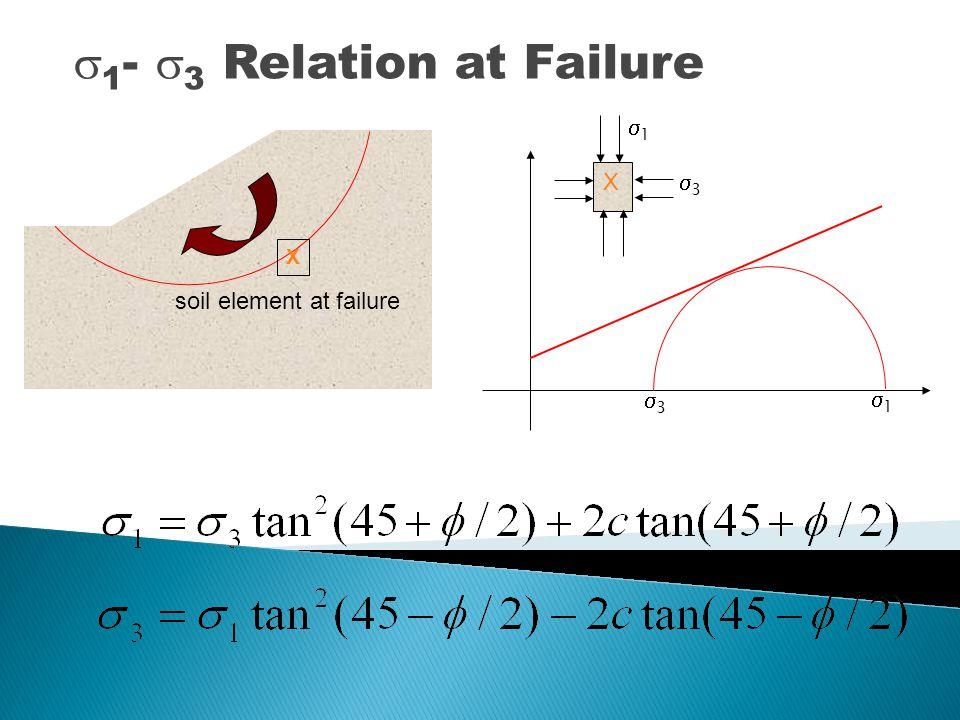 Selubung keruntuhan  &  ' Contoh tanah yang diberi beban awal isotropik yang berbeda (  c ) dan beban aksial sampai terjadi keruntuhan cc cc cc cc  f Initially… Failure ufuf Kondisi runtuh,  3 =  c ;  1 =  c +  f  3 ' =  3 – u f ;  1 ' =  1 - u f c,  c',  ' in terms of  in terms of  '