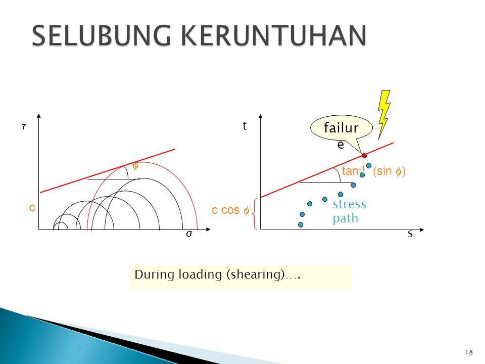 17 t s Stress path adalah tempat titik tegangan Stress path Stress path adalah cara yang lebih mudah digunakan untuk melihat Proses pembebanan dari awal sampai mencapai selubung keruntuhan During loading…  
