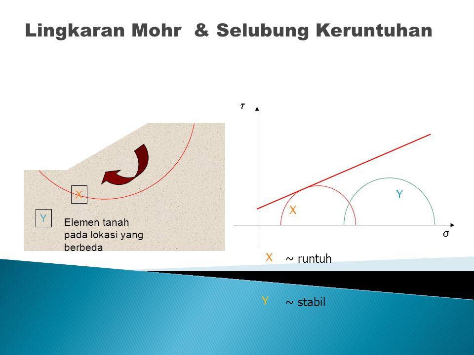 Lingkaran Mohr & Selubung Keruntuhan X Y Elemen tanah pada lokasi yang berbeda X Y X Y ~ runtuh ~ stabil  