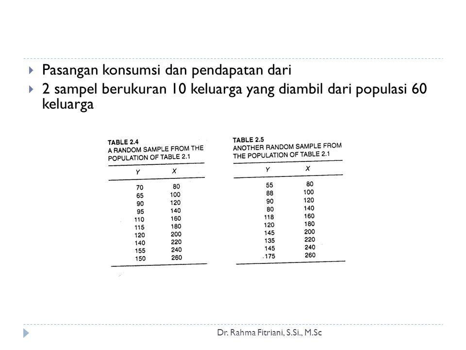 Dr. Rahma Fitriani, S.Si., M.Sc  Pasangan konsumsi dan pendapatan dari  2 sampel berukuran 10 keluarga yang diambil dari populasi 60 keluarga