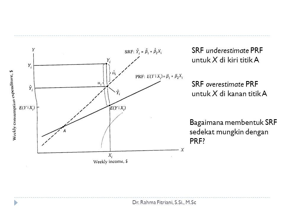 Dr. Rahma Fitriani, S.Si., M.Sc SRF underestimate PRF untuk X di kiri titik A SRF overestimate PRF untuk X di kanan titik A Bagaimana membentuk SRF se