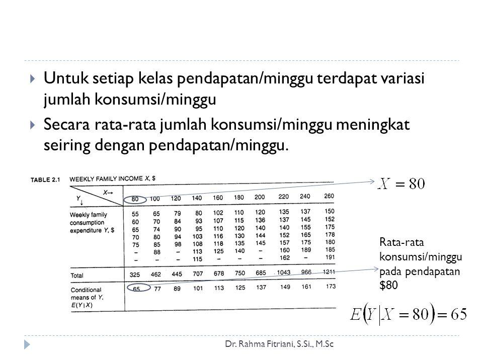 Dr. Rahma Fitriani, S.Si., M.Sc  Untuk setiap kelas pendapatan/minggu terdapat variasi jumlah konsumsi/minggu  Secara rata-rata jumlah konsumsi/ming