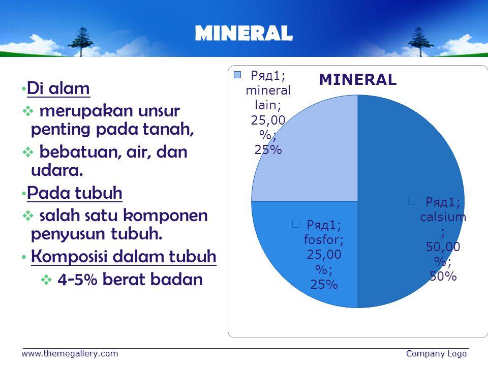 MINERAL Di alam  merupakan unsur penting pada tanah,  bebatuan, air, dan udara. Pada tubuh  salah satu komponen penyusun tubuh. Komposisi dalam tub