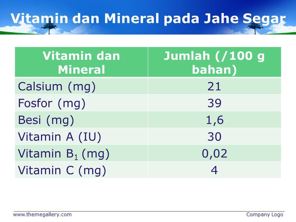 Vitamin dan Mineral pada Jahe Segar Vitamin dan Mineral Jumlah (/100 g bahan) Calsium (mg)21 Fosfor (mg)39 Besi (mg)1,6 Vitamin A (IU)30 Vitamin B 1 (