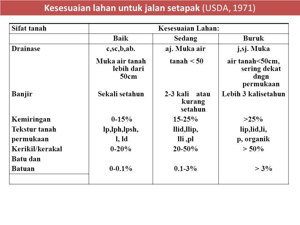 Kesesuaian lahan untuk jalan setapak (USDA, 1971) Sifat tanahKesesuaian Lahan: BaikSedangBuruk Drainasec,sc,b,ab.aj. Muka airj,sj. Muka Muka air tanah
