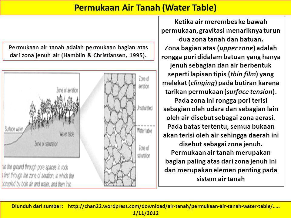 Permukaan Air Tanah (Water Table) Ketika air merembes ke bawah permukaan, gravitasi menariknya turun dua zona tanah dan batuan. Zona bagian atas (uppe
