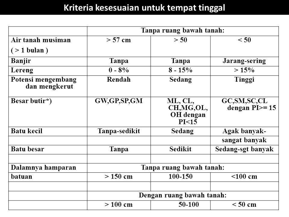 Kriteria kesesuaian untuk tempat tinggal Tanpa ruang bawah tanah: Air tanah musiman ( > 1 bulan ) > 57 cm> 50< 50 BanjirTanpa Jarang-sering Lereng0 -