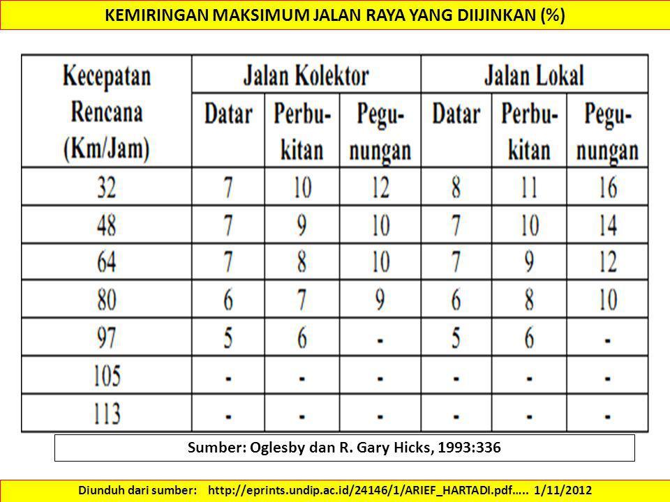 KEMIRINGAN MAKSIMUM JALAN RAYA YANG DIIJINKAN (%) Diunduh dari sumber: http://eprints.undip.ac.id/24146/1/ARIEF_HARTADI.pdf….. 1/11/2012 Sumber: Ogles