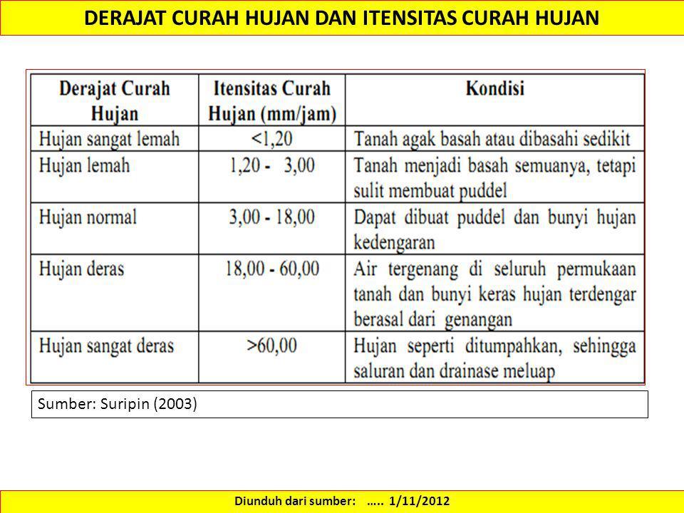 DERAJAT CURAH HUJAN DAN ITENSITAS CURAH HUJAN Sumber: Suripin (2003) Diunduh dari sumber: ….. 1/11/2012