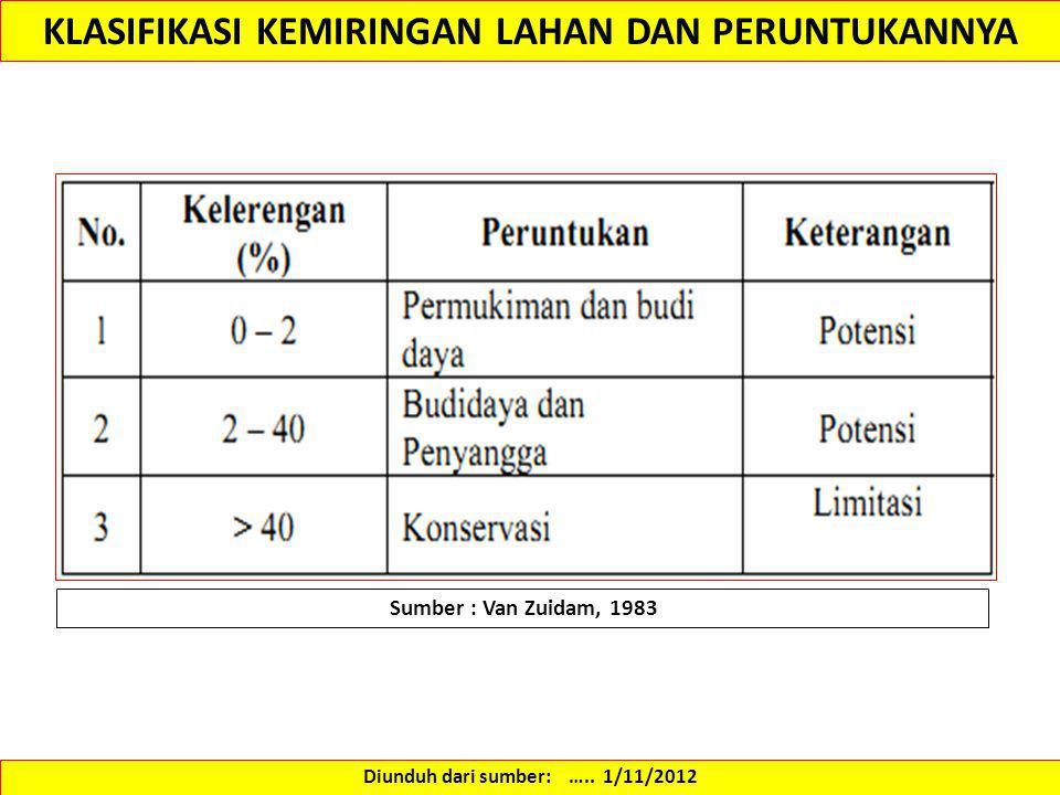 KLASIFIKASI KEMIRINGAN LAHAN DAN PERUNTUKANNYA Sumber : Van Zuidam, 1983 Diunduh dari sumber: ….. 1/11/2012