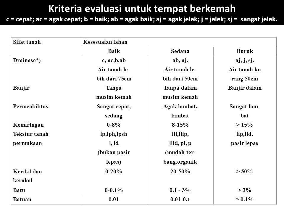 Kriteria evaluasi untuk tempat berkemah c = cepat; ac = agak cepat; b = baik; ab = agak baik; aj = agak jelek; j = jelek; sj = sangat jelek. Sifat tan