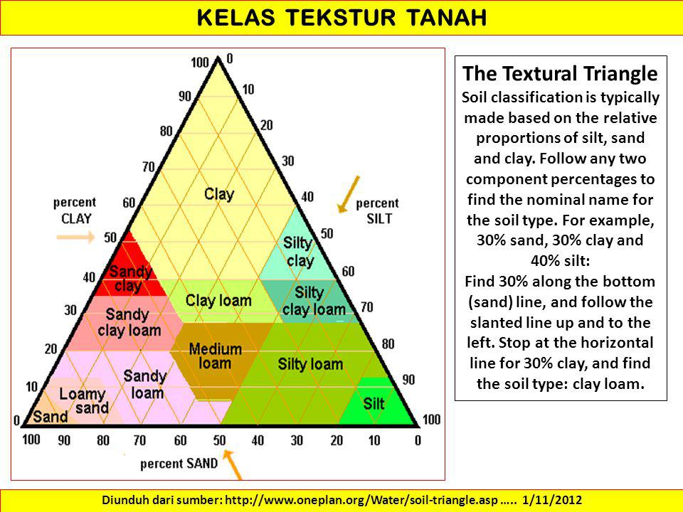 KELAS TEKSTUR TANAH The Textural Triangle Soil classification is typically made based on the relative proportions of silt, sand and clay.