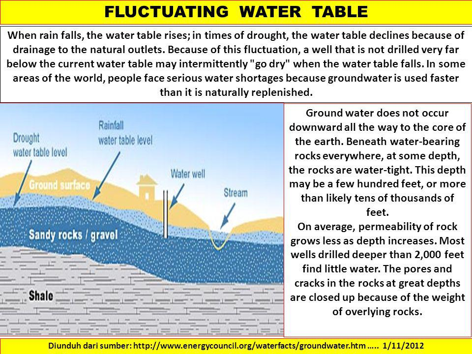 FLUCTUATING WATER TABLE When rain falls, the water table rises; in times of drought, the water table declines because of drainage to the natural outlets.