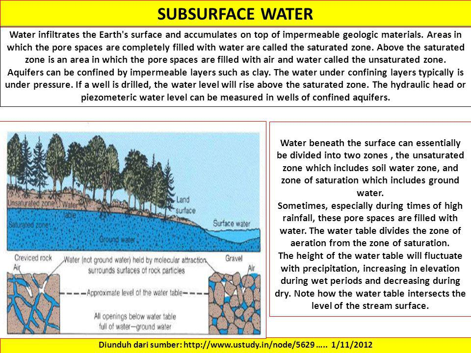 SUBSURFACE WATER Water infiltrates the Earth s surface and accumulates on top of impermeable geologic materials.