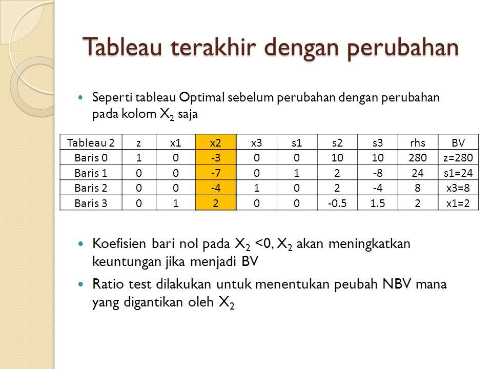 Tableau terakhir dengan perubahan Seperti tableau Optimal sebelum perubahan dengan perubahan pada kolom X 2 saja Tableau 2zx1x2x3s1s2s3rhsBV Baris 01050010 280z=280 Baris 100-2012-824s1=24 Baris 200-2102-48x3=8 Baris 3011.2500-0.51.52x1=2 x2 -3 -7 -4 2 Koefisien bari nol pada X 2 <0, X 2 akan meningkatkan keuntungan jika menjadi BV Ratio test dilakukan untuk menentukan peubah NBV mana yang digantikan oleh X 2