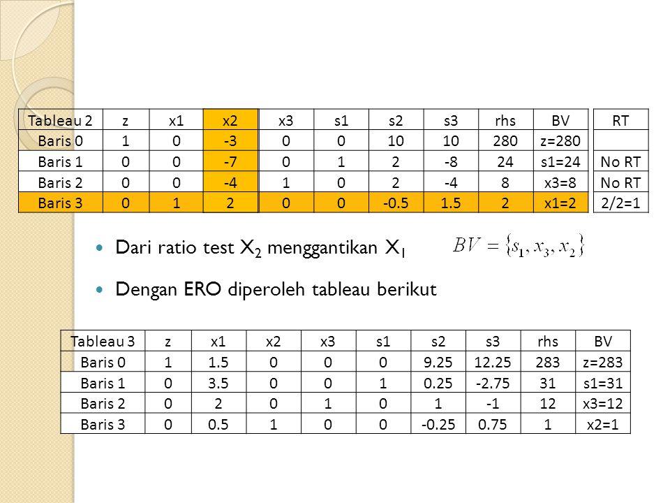 Tableau 2zx1x2x3s1s2s3rhsBV Baris 01050010 280z=280 Baris 100-2012-824s1=24 Baris 200-2102-48x3=8 Baris 3011.2500-0.51.52x1=2 x2 -3 -7 -4 2 Dari ratio