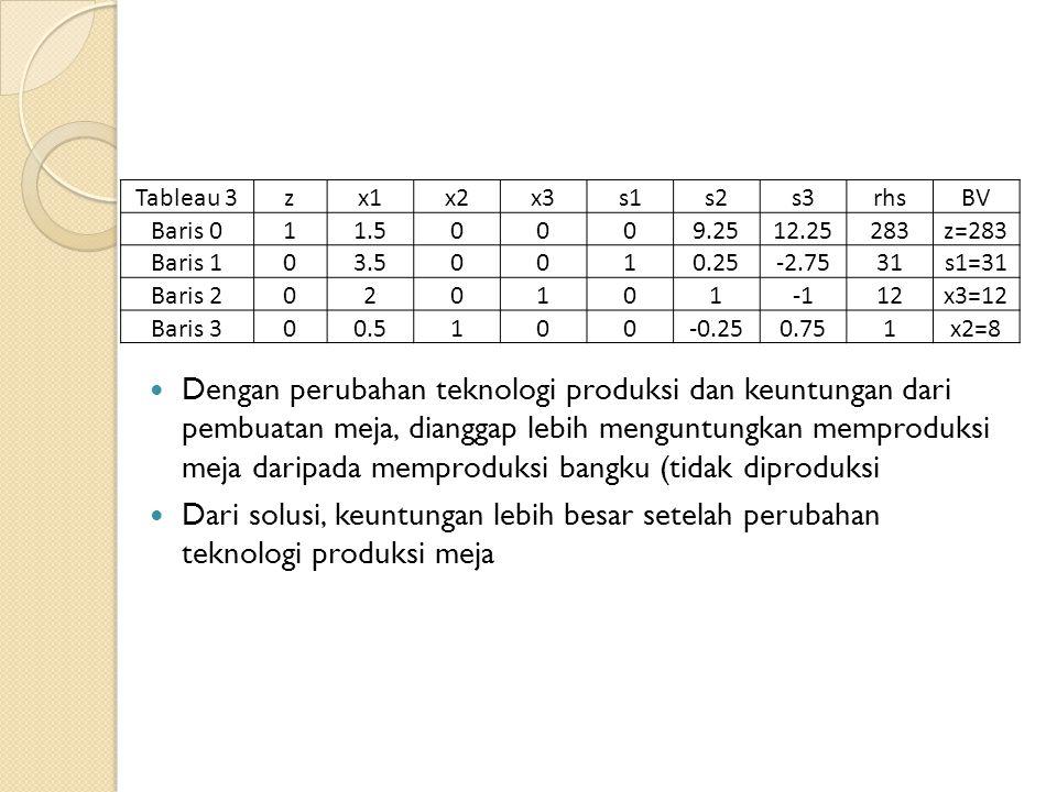 Dengan perubahan teknologi produksi dan keuntungan dari pembuatan meja, dianggap lebih menguntungkan memproduksi meja daripada memproduksi bangku (tidak diproduksi Dari solusi, keuntungan lebih besar setelah perubahan teknologi produksi meja Tableau 3zx1x2x3s1s2s3rhsBV Baris 011.50009.2512.25283z=283 Baris 103.50010.25-2.7531s1=31 Baris 202010112x3=12 Baris 300.5100-0.250.751x2=8