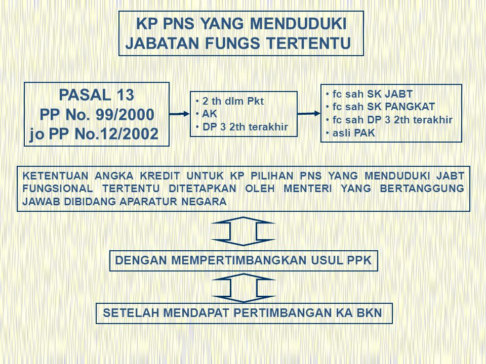 5 Diangkt /diberi tugas (-) 1 th dlm pkt.