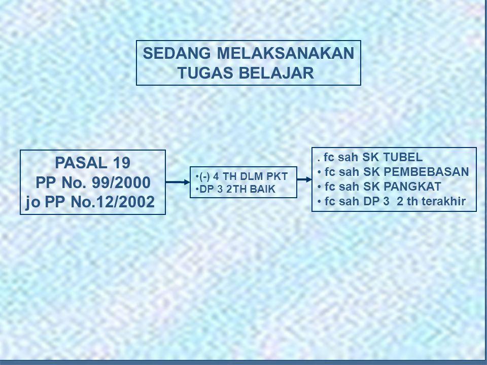 7 (-) 4 TH DLM PKT DP 3 2TH BAIK PASAL 19 PP No.99/2000 jo PP No.12/2002.