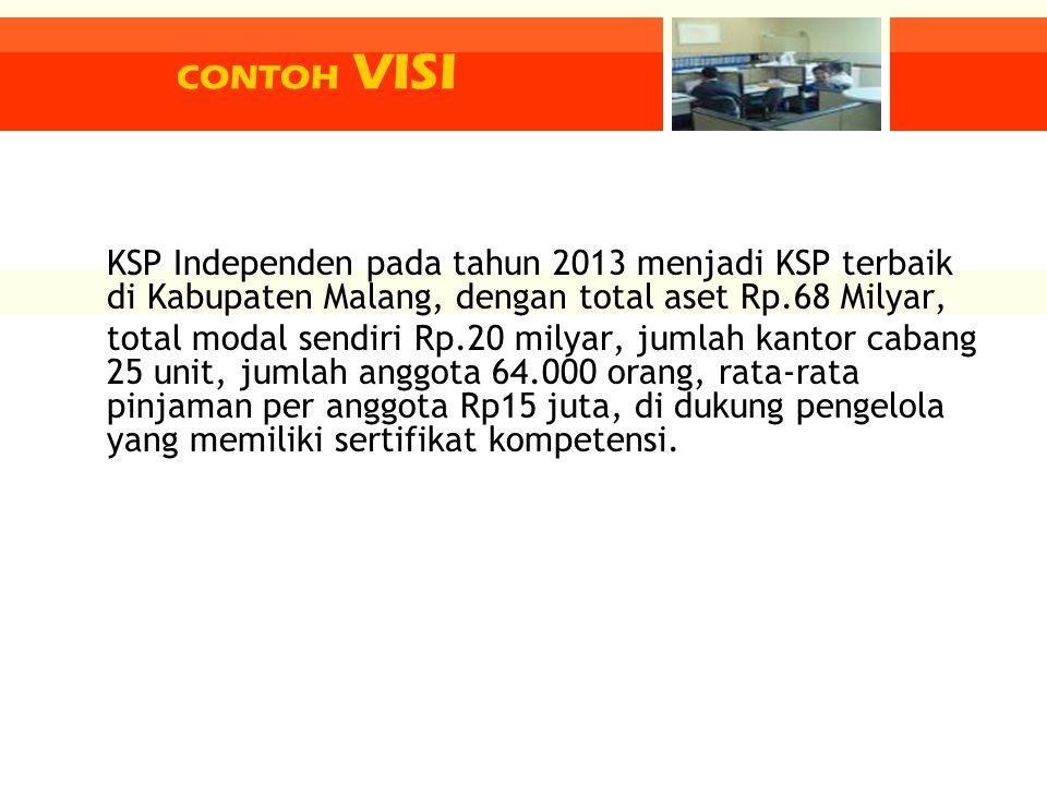 KSP Independen pada tahun 2013 menjadi KSP terbaik di Kabupaten Malang, dengan total aset Rp.68 Milyar, total modal sendiri Rp.20 milyar, jumlah kanto