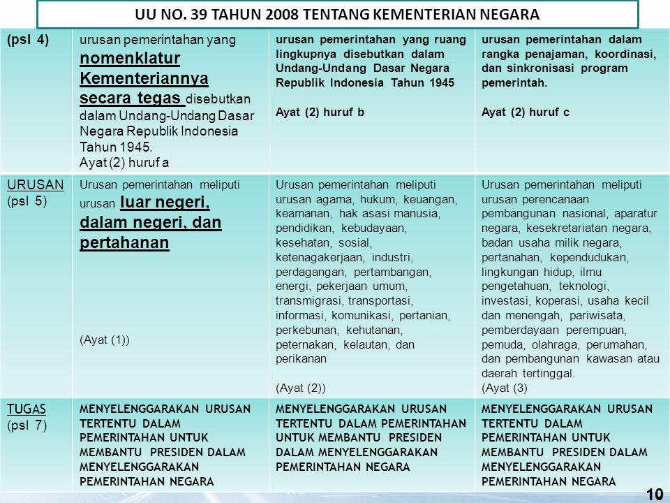 10 (psl 4)urusan pemerintahan yang nomenklatur Kementeriannya secara tegas disebutkan dalam Undang-Undang Dasar Negara Republik Indonesia Tahun 1945.