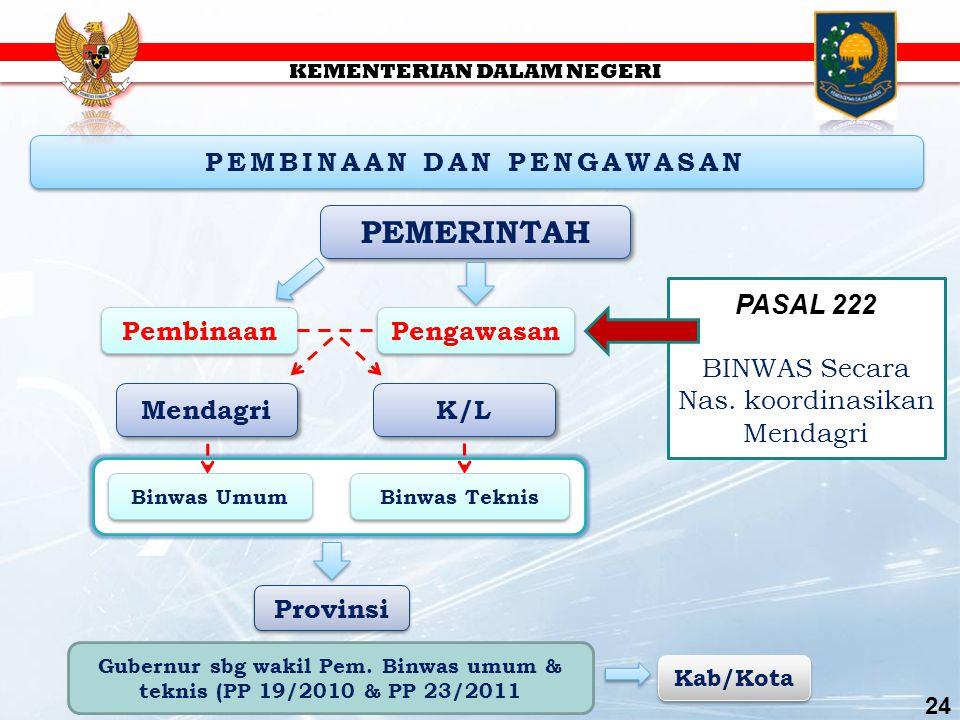 PEMBINAAN DAN PENGAWASAN PEMERINTAH Mendagri Pembinaan Pengawasan Binwas Umum Binwas Teknis K/L Provinsi Gubernur sbg wakil Pem.