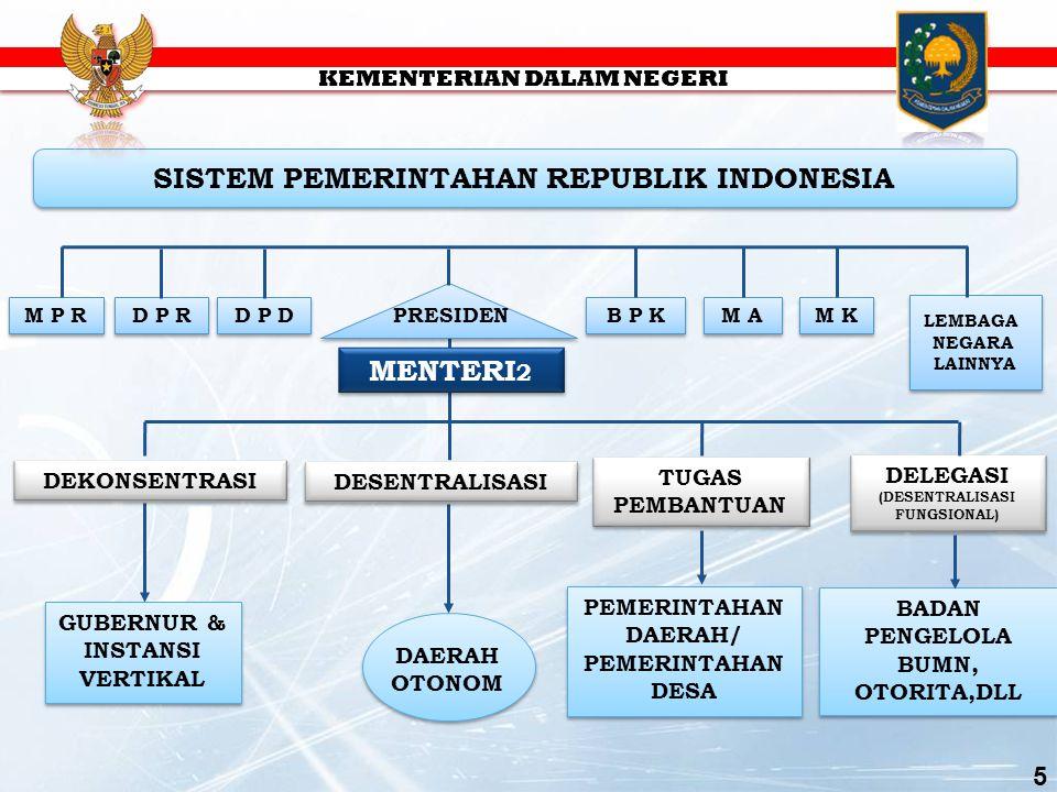 SISTEM PEMERINTAHAN REPUBLIK INDONESIA M P R BADAN PENGELOLA BUMN, OTORITA,DLL DELEGASI (DESENTRALISASI FUNGSIONAL) DELEGASI (DESENTRALISASI FUNGSIONAL) LEMBAGA NEGARA LAINNYA LEMBAGA NEGARA LAINNYA D P R PRESIDEN DAERAH OTONOM DESENTRALISASI GUBERNUR & INSTANSI VERTIKAL B P K M A M K TUGAS PEMBANTUAN PEMERINTAHAN DAERAH/ PEMERINTAHAN DESA MENTERI 2 D P D DEKONSENTRASI 5