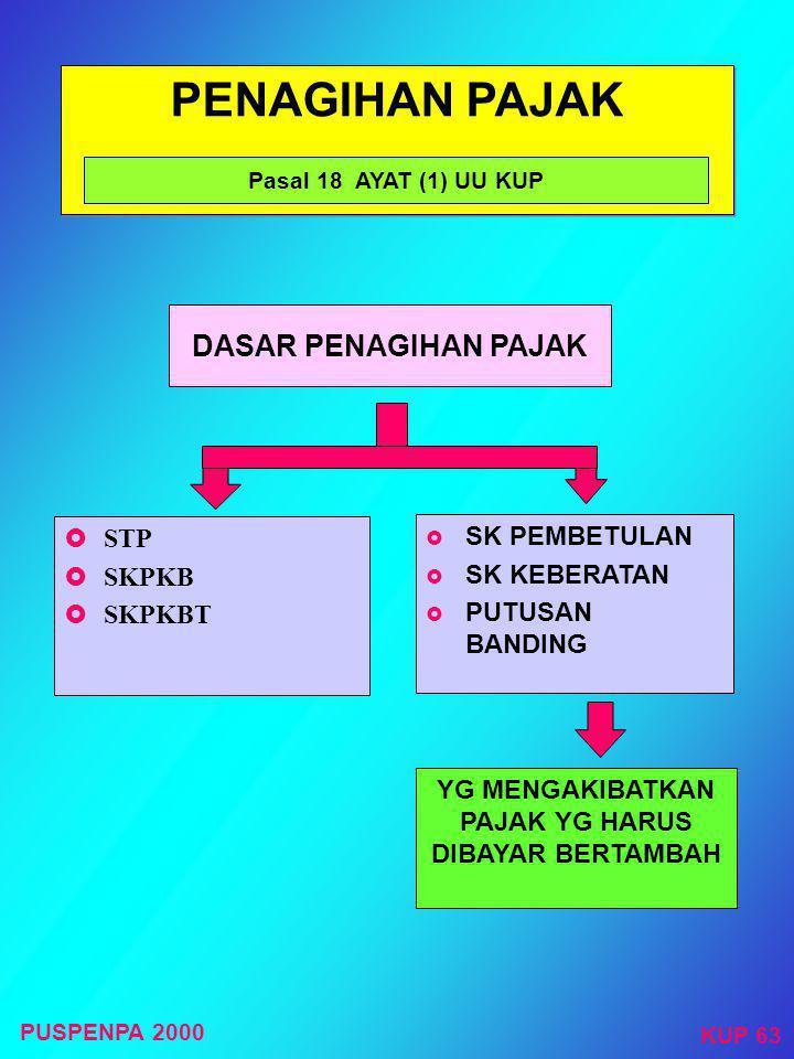 PENGEMBALIAN KELEBIHAN PEMBAYARAN PAJAK Pasal 11 UU KUP Jo. KMK No. 538/KMK.04/2000 SKPLB Pasal 17 dan 17 B SKPPKP Pasal 17 C SISA LEBIH SISA LEBIH DI