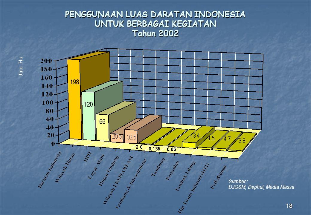 18 PENGGUNAAN LUAS DARATAN INDONESIA UNTUK BERBAGAI KEGIATAN Tahun 2002 Juta Ha Sumber : DJGSM, Dephut, Media Massa
