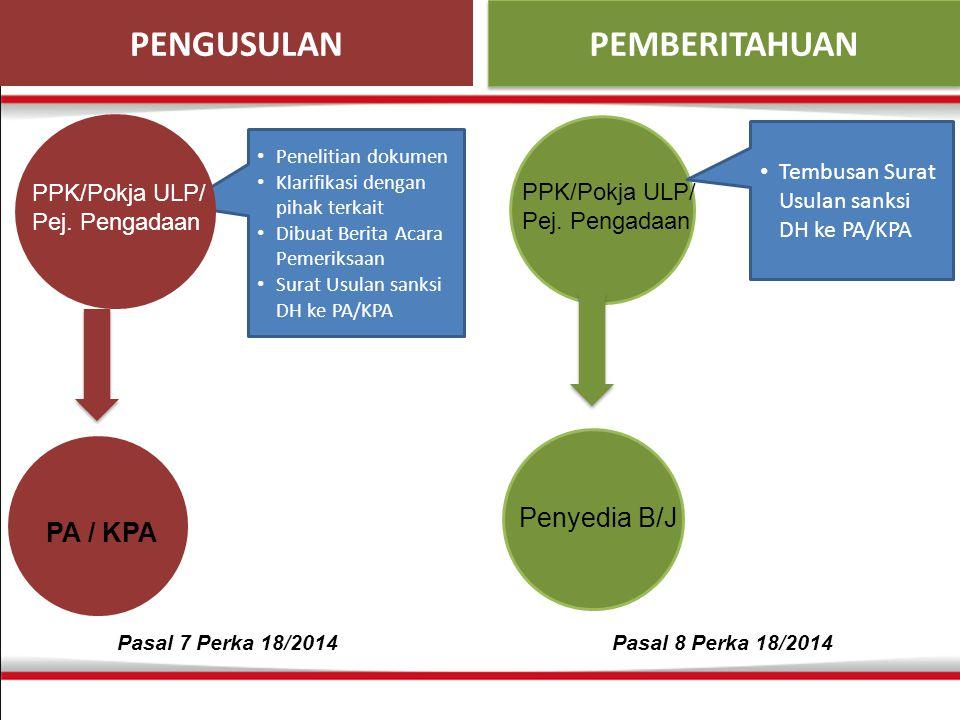 Penelitian dokumen Klarifikasi dengan pihak terkait Dibuat Berita Acara Pemeriksaan Surat Usulan sanksi DH ke PA/KPA PENGUSULAN PEMBERITAHUAN PPK/Pokja ULP/ Pej.