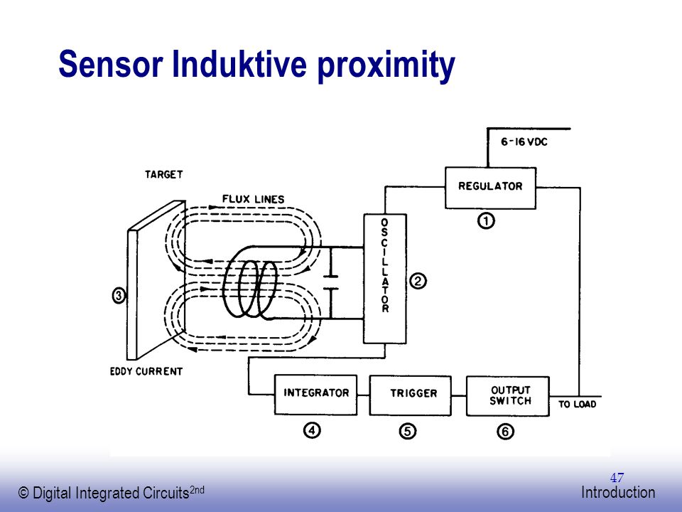 EE141 © Digital Integrated Circuits 2nd Introduction 47 Sensor Induktive proximity