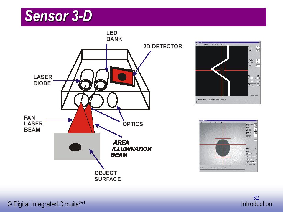 EE141 © Digital Integrated Circuits 2nd Introduction 52 Sensor 3-D