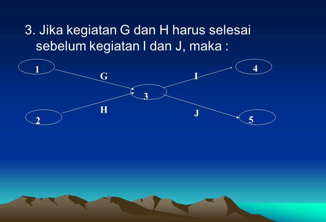 3. Jika kegiatan G dan H harus selesai sebelum kegiatan I dan J, maka : 1 2 3 4 5 G H I J