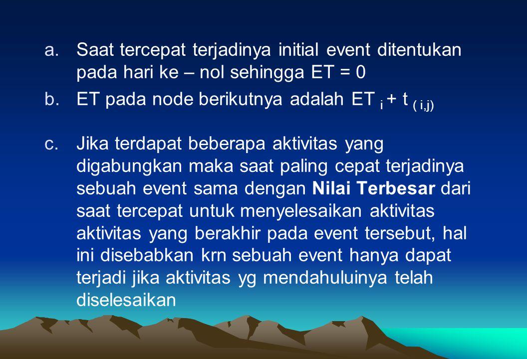a.Saat tercepat terjadinya initial event ditentukan pada hari ke – nol sehingga ET = 0 b.ET pada node berikutnya adalah ET i + t ( i,j) c.Jika terdapa