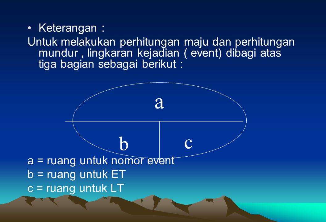 Keterangan : Untuk melakukan perhitungan maju dan perhitungan mundur, lingkaran kejadian ( event) dibagi atas tiga bagian sebagai berikut : a = ruang