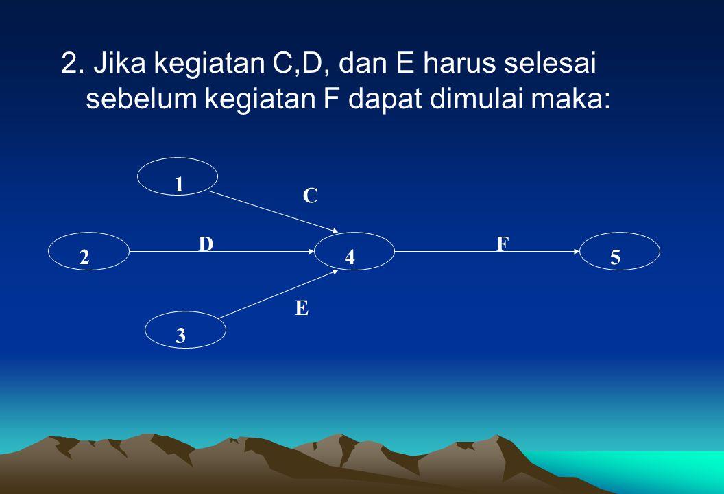 2. Jika kegiatan C,D, dan E harus selesai sebelum kegiatan F dapat dimulai maka: 1 2 3 45 C D E F