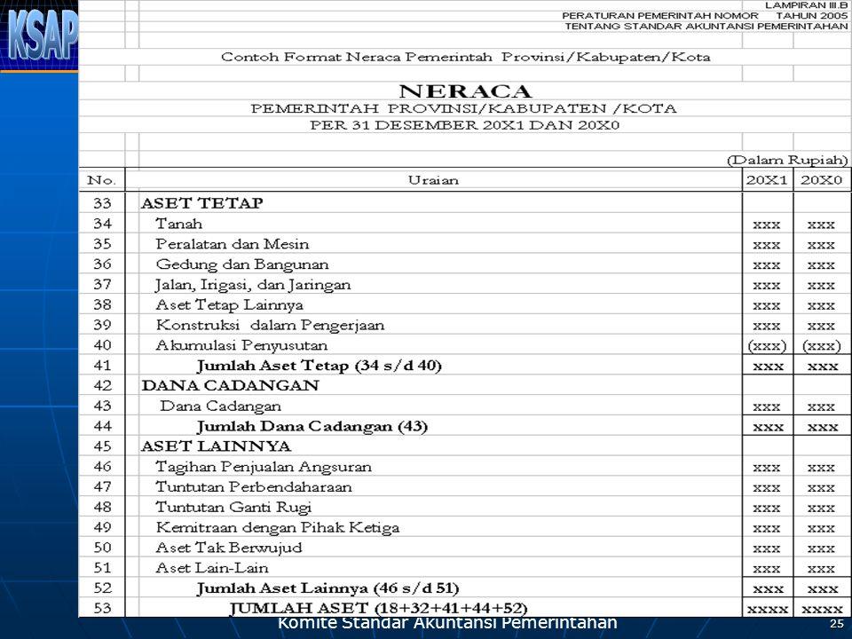 Komite Standar Akuntansi Pemerintahan 25