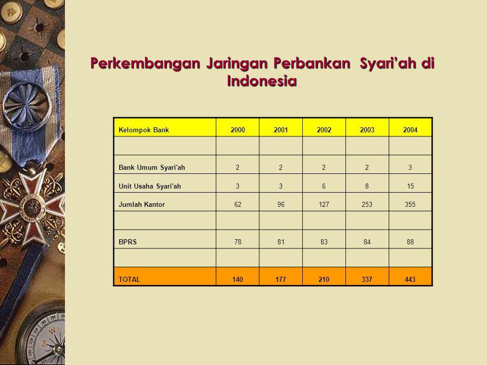 1991 : Di Indonesia 2 Bank Syari'ah berdiri di Bandung dalam bentuk Bank Perkreditan Rakyat Syari'ah yaitu : 1.BPRS Dana Mrdhotillah 2.BPRS Berkah Ama
