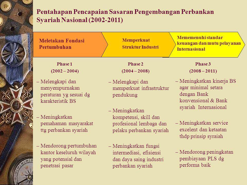 Perkembangan Jaringan Perbankan Syari'ah di Indonesia Kelompok Bank20002001200220032004 Bank Umum Syari'ah22223 Unit Usaha Syari'ah336815 Jumlah Kanto
