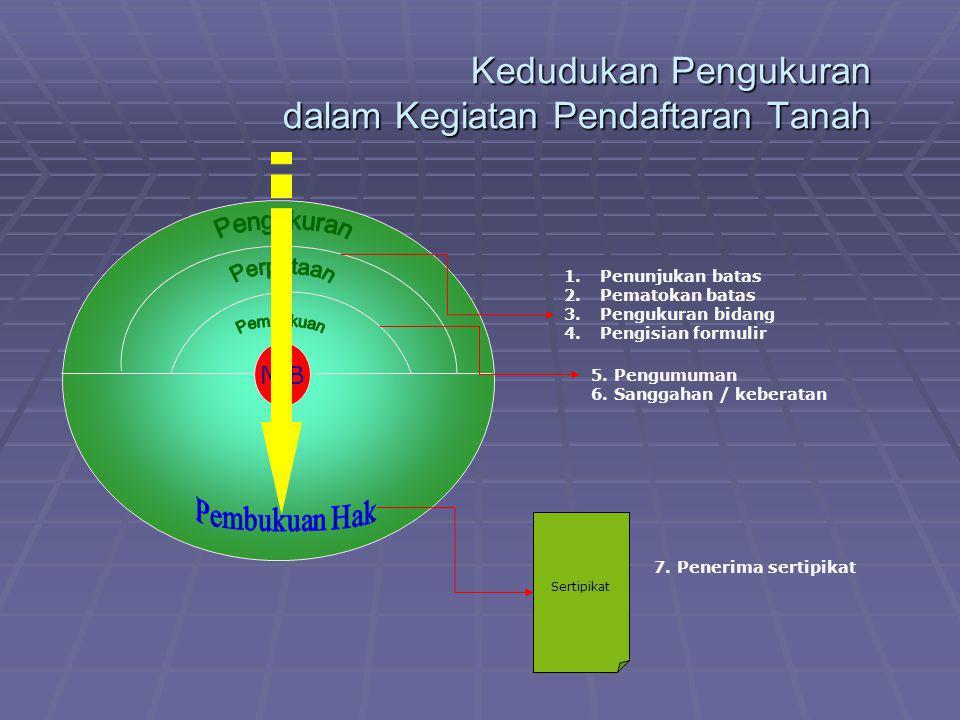 Kedudukan Pengukuran dalam Kegiatan Pendaftaran Tanah NIB Sertipikat 1.Penunjukan batas 2.Pematokan batas 3.Pengukuran bidang 4.Pengisian formulir 5.