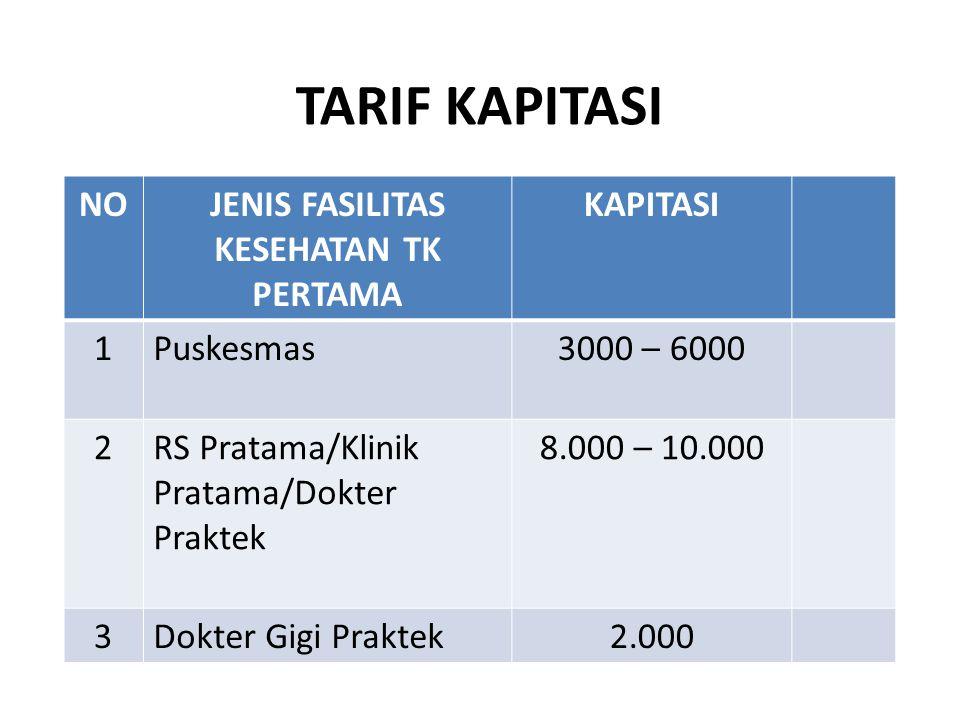 TARIF KAPITASI NOJENIS FASILITAS KESEHATAN TK PERTAMA KAPITASI 1Puskesmas3000 – 6000 2RS Pratama/Klinik Pratama/Dokter Praktek 8.000 – 10.000 3Dokter