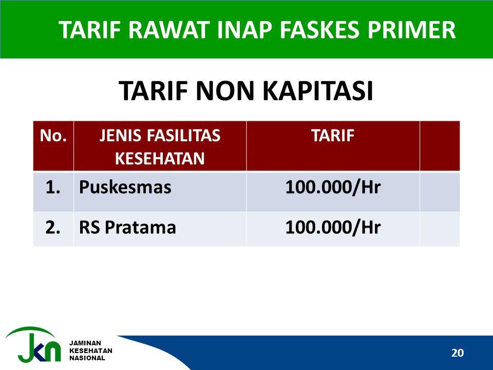JAMINAN KESEHATAN NASIONAL TARIF RAWAT INAP FASKES PRIMER 20 No.JENIS FASILITAS KESEHATAN TARIF 1.Puskesmas100.000/Hr 2.RS Pratama100.000/Hr TARIF NON