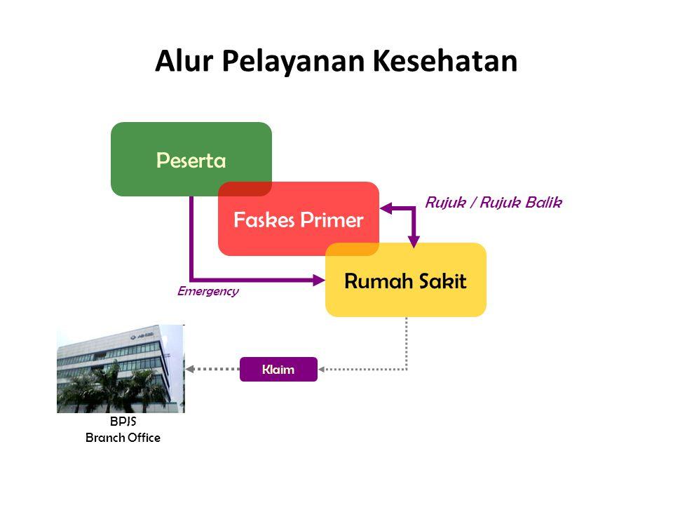 Peserta Faskes Primer Rumah Sakit Emergency Rujuk / Rujuk Balik Klaim BPJS Branch Office Alur Pelayanan Kesehatan